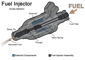 fuel injection econ button