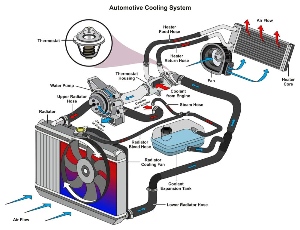 Cars Cooling System