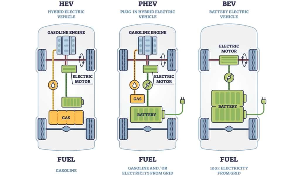 Hybrid Vs Electric Vs Plug-In Hybrid Cars